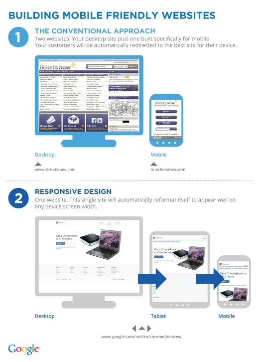 ugodno oblikovanje strani za mobilne naprave in tablice